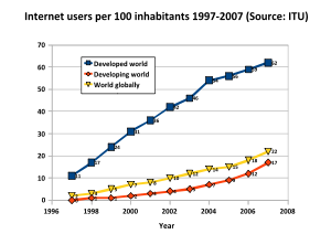 Internet user growth