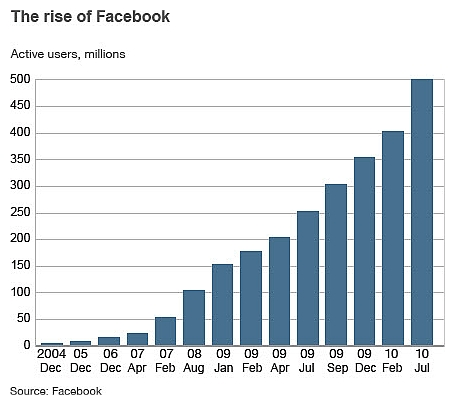 More and more people are using Facebook!