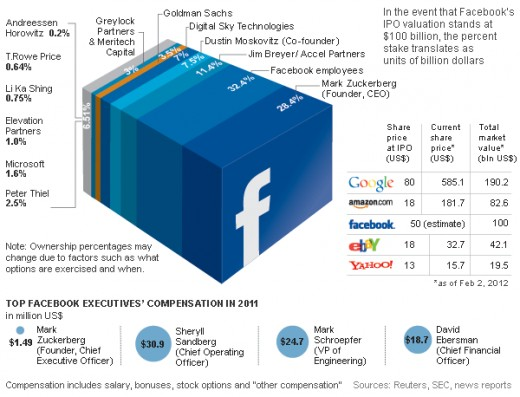 Facebook Billions on Display!