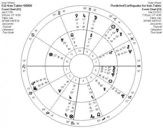 Astrological chart for predicted earthquake in Iran on March 24, 2012.
