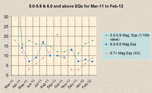 Monthly progression of 5.0-5.9, 6.0-6.6, and 6.7 or greater magnitude earthquakes for March, 2011 through February, 2012.