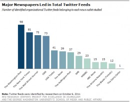 "The Pew Research Center measured the frequency that news agencies are using Twitter as a method of ""pushing"" information to consumers, in its 2011 analysis report."
