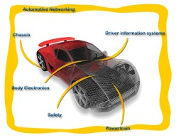 Types of Electronic Controllers in a Vehicle