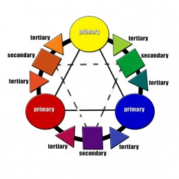 Primary, Secondary, and Tertiary Color Wheel.