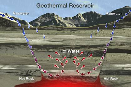 Geo-Thermal Energy