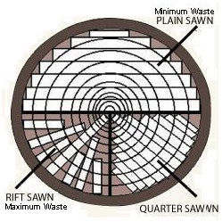 Diagram showing the different types of solid wood flooring cuts.