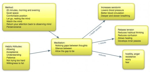 A map showing the requirements, process and results of meditation.