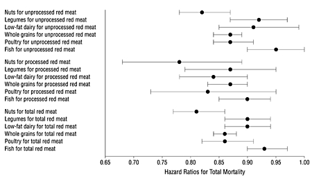 CHANGES IN MORTALITY RISK FOR VARIOUS RED MEAT SUBSTITUTES
