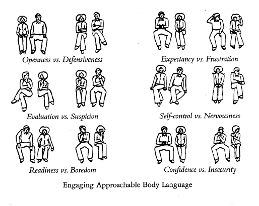 A diagram of nonverbal communication through body language.