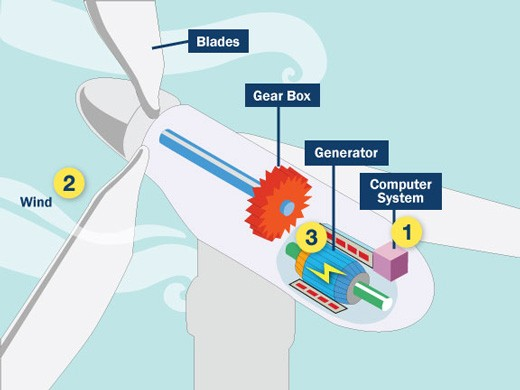 The wind turbine, the main element of the wind energy system, collects the wind and turn it to electricity in the generator.