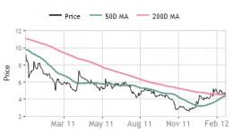 Sujana Universal - stock market  movement