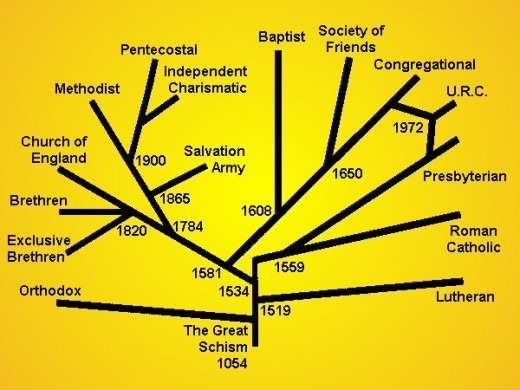 Christian Denominations Shown as Branches with Timeline