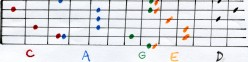 CAGED guitar chords