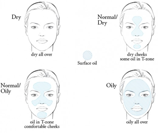 Skin type based on oil distribution