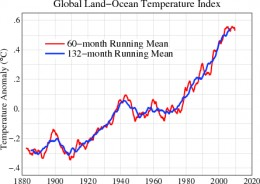 The Land-Ocean Temperature Index Clearly Shows Global Warming Is In A Lull During The First Decade of the 21st Century