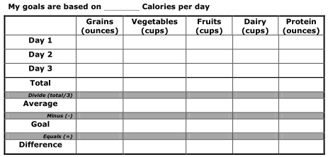 """Use the date from the USDA MyPlate website to fill out the maximum Calories you need to eat per day, and the row that reads """"Goal"""""""