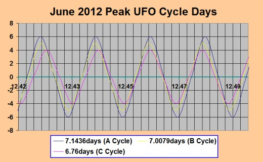Display of Best UFO Activity Days for June 2012