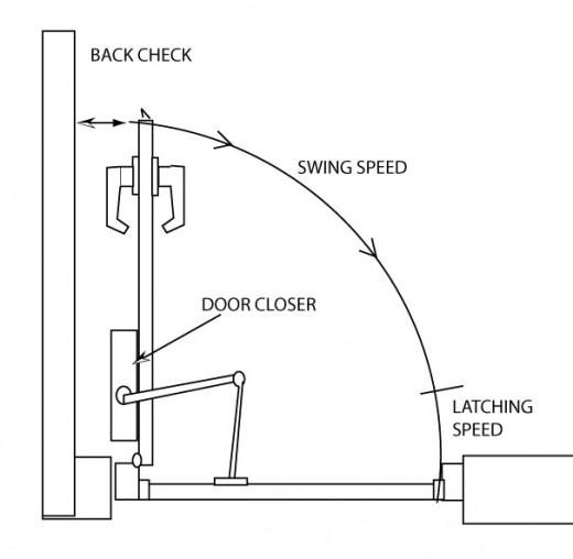 How To Adjust Your Door Closer