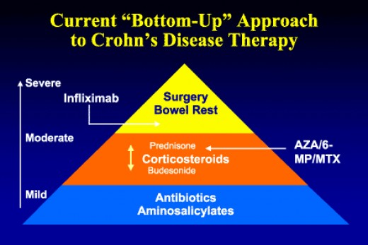 crohns disease causes symptoms and treatments Learn about ibd treatments  understand these conditions and learn how to manage its symptoms crohn's disease and ulcerative colitis are both major.