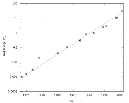 Haitz's Law, showing the expected increases in efficiency of LEDs and historical averages.