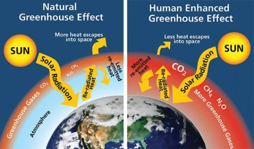 The Greenhouse Effect Illustrated -click to enlarge