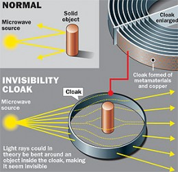 Microwave invisibility has already been achieved and visible light invisibility is under experimental development.