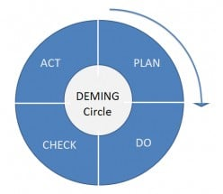 Overview of Leading Continuous Process Improvement Tools