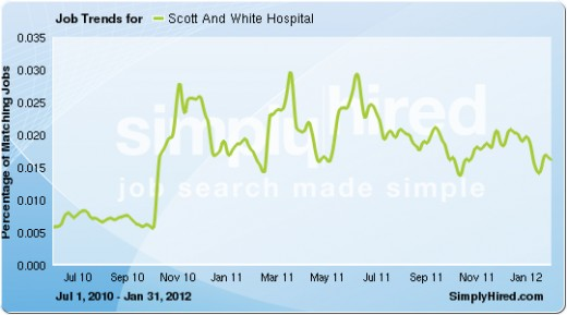 Fluctuating Increases through early 2012.
