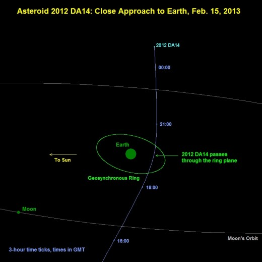 Projected orbit of 2012 DA14 asteroid to Earth