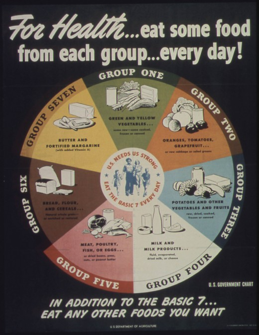 "The notion of what constitutes healthy eating for weight loss is dramatically shifting. Here's the U.S. National Archives' ""For Health...eat some food from each group...every day!"", 1941 - 1945"