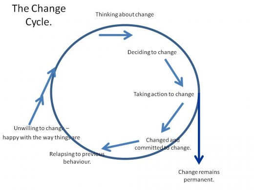 The Cycle of Change.