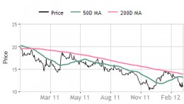 Sona Koyo Steering  Systems - Share price movement