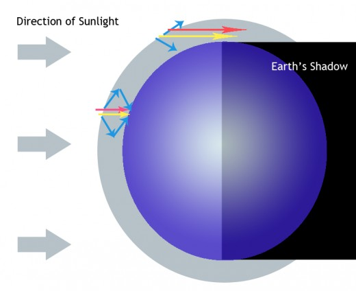 When the Sun is directly overhead, low-wavelength light is scattered to form the blue sky. When the Sun is at  or beyond the horizon, blue light is scattered out entirely.