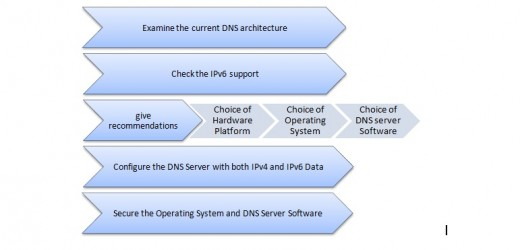 DNS migration for IPv6 is proposed to follow this process.