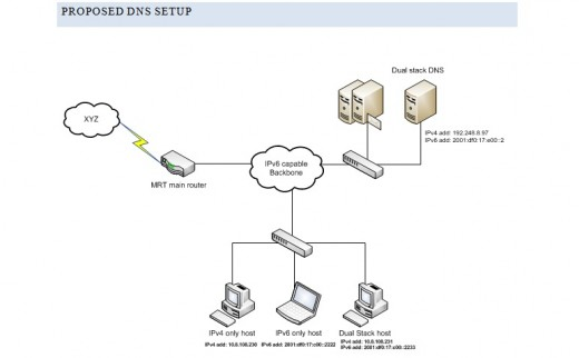 PROPOSED DNS SETUP