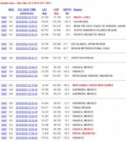 Earthquake Prediction Report Card II (Includes new predictions)