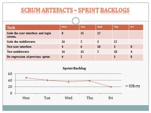 Sprint Backlog Table