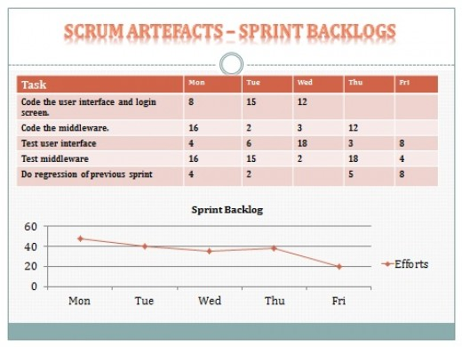Sprint Backlog Table