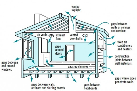 Air Ventilation System : Cross ventilation in house designs for natural passive air
