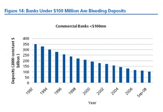Graph detailing the decline of assets in community banks 1992-2008