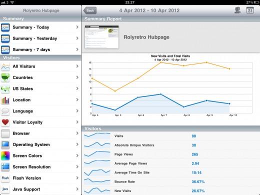 Analysing my pitiful Hub traffic using AnalyticsPro