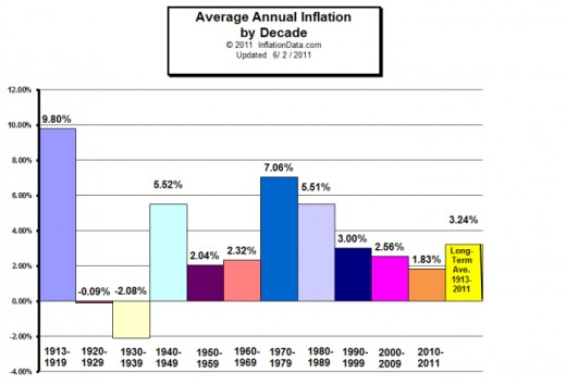 Inflation Through the Decades Colorful Graph 1913-2011