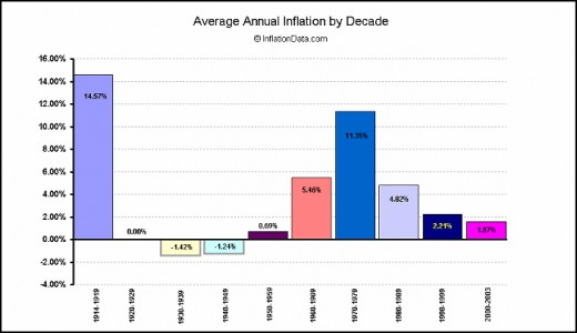 Inflation through the decades colorful graph 1914-2003