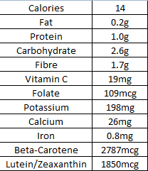 Typical Nutritional Information - 80g Lettuce