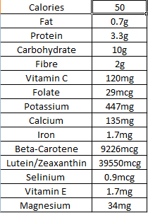 Typical Nutritional Information - 100g Kale