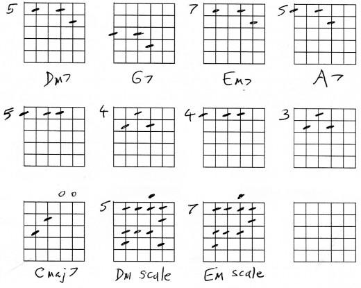 Gallery For u0026gt; Em7 Chord Guitar