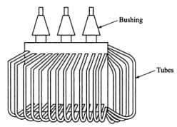 Transformer Cooling Methods