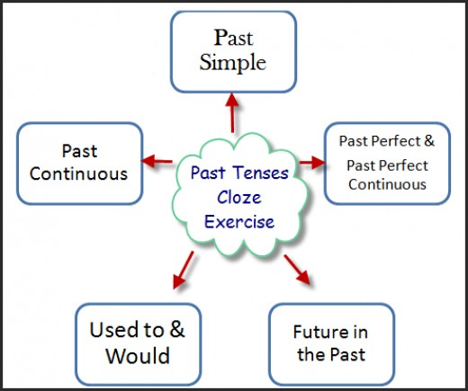 Past tense for EFL and ESL students