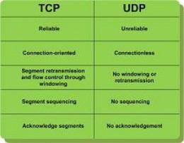 SIP and UDP Fragmentation