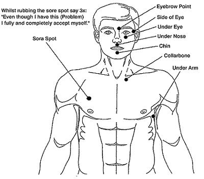 Tapping Points for EFT